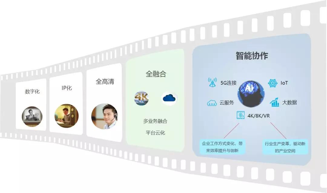视频会议发展过程